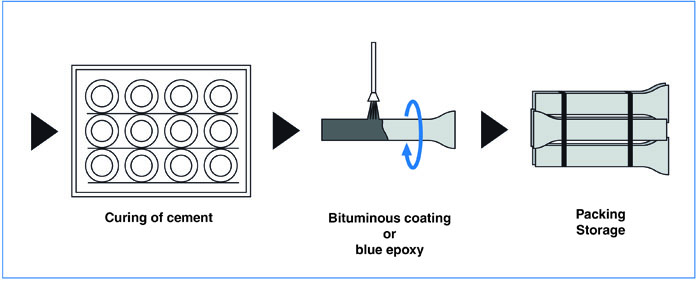 ductile iron pipe coating process